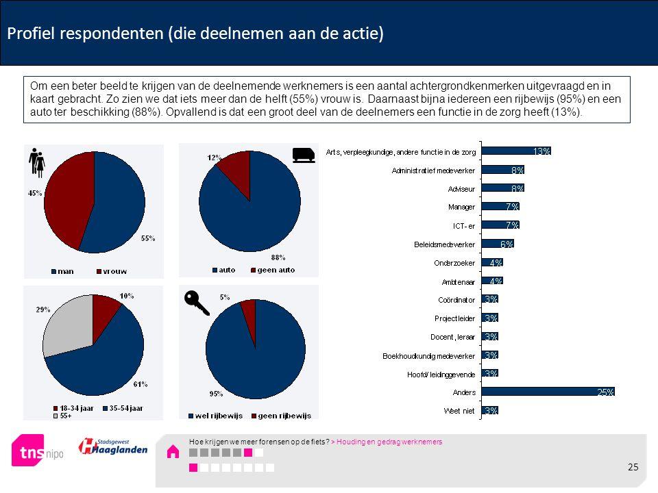 Profiel respondenten (die deelnemen aan de actie) Om een beter beeld te krijgen van de deelnemende werknemers is een aantal achtergrondkenmerken uitgevraagd en in kaart gebracht.