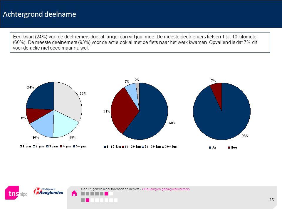 Achtergrond deelname Een kwart (24%) van de deelnemers doet al langer dan vijf jaar mee. De meeste deelnemers fietsen 1 tot 10 kilometer (60%). De mee