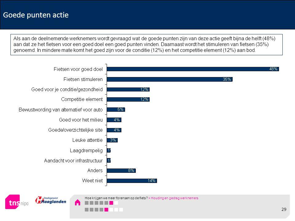 Goede punten actie Als aan de deelnemende werknemers wordt gevraagd wat de goede punten zijn van deze actie geeft bijna de helft (48%) aan dat ze het fietsen voor een goed doel een goed punten vinden.