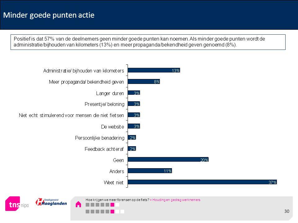 Minder goede punten actie Positief is dat 57% van de deelnemers geen minder goede punten kan noemen.