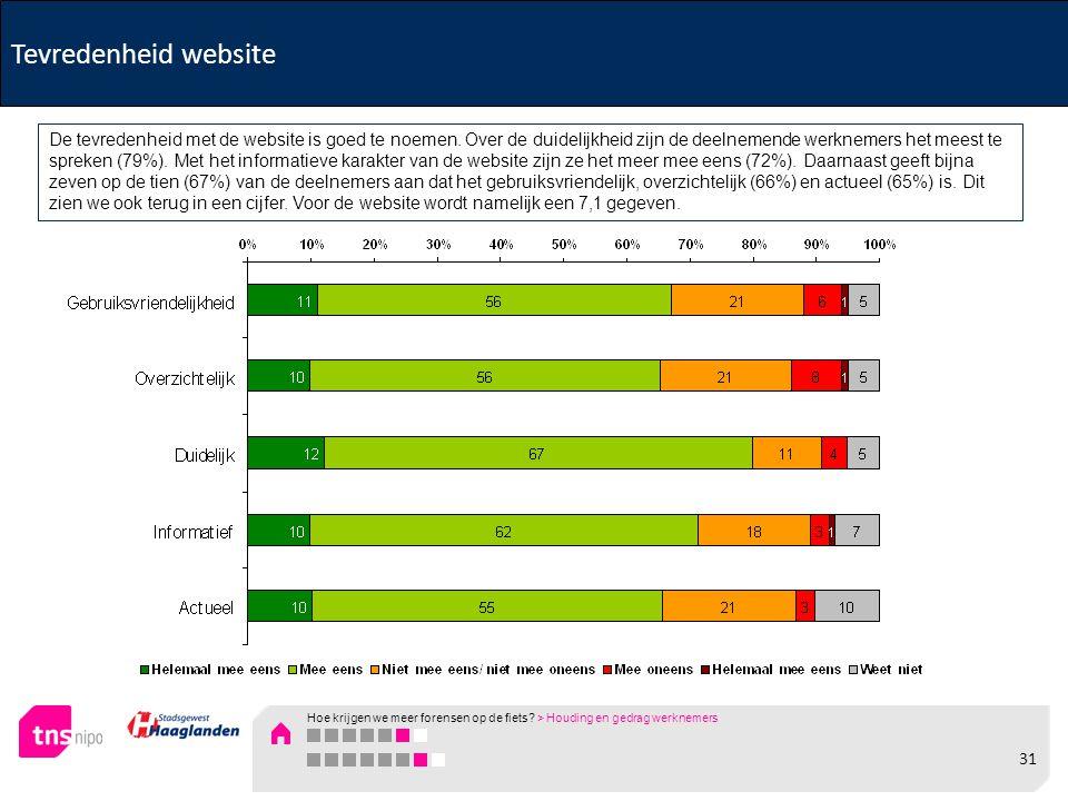Tevredenheid website De tevredenheid met de website is goed te noemen. Over de duidelijkheid zijn de deelnemende werknemers het meest te spreken (79%)