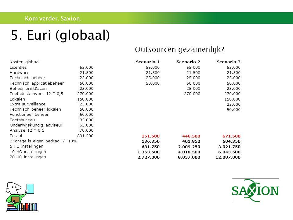 Kom verder. Saxion. 5. Euri (globaal) Scenario 1 55.000 21.500 25.000 50.000 151.500 136.350 681.750 1.363.500 2.727.000 Kosten globaal Licenties55.00