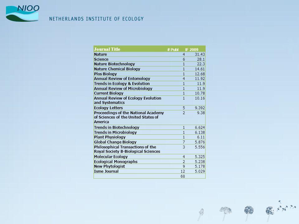 IF en Citatiescore ► Van de NIOO publicaties 2006-2009 zijn er 10 gepubliceerd in Nature / Science ► Daarvan hebben er 3 een citatiescore > 20 ► Daarvan hebben er 7 een citatiescore <20, waarvan 5 <10