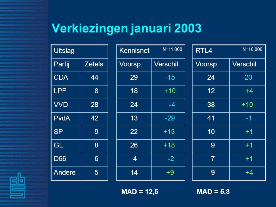 Verkiezingen januari 2003 UitslagKennisnet N=11,000 RTL4 N=10,000 PartijZetelsVoorsp.VerschilVoorsp.Verschil CDA4429 -1524-20 LPF 818 +1012 +4 VVD2824