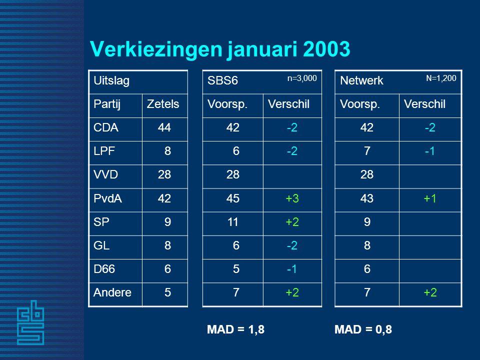 Verkiezingen januari 2003 UitslagSBS6 n=3,000 Netwerk N=1,200 PartijZetelsVoorsp.VerschilVoorsp.Verschil CDA4442-242-2 LPF 8 6-27 VVD28 PvdA4245+343+1 SP 911+29 GL 8 6-28 D66 6 56 Andere 5 7+27 MAD = 1,8 MAD = 0,8