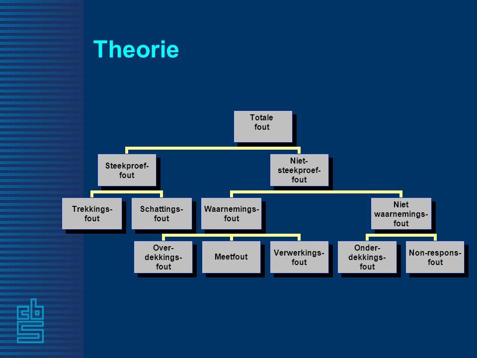 Conclusies • Internetpanels hebben een toekomst als meetinstrument maar alleen als het panel representatief gemaakt en gehouden kan worden.