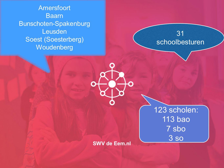 SWV de Eem.nl Amersfoort Baarn Bunschoten-Spakenburg Leusden Soest (Soesterberg) Woudenberg 31 schoolbesturen 123 scholen: 113 bao 7 sbo 3 so