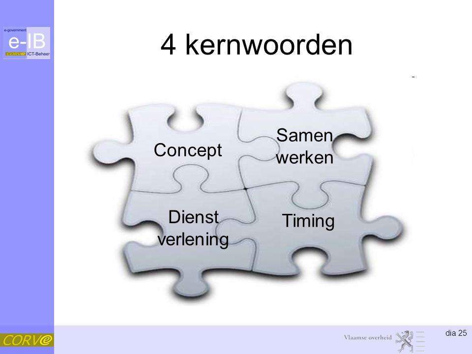 dia 25 4 kernwoorden Concept Samen werken Timing Dienst verlening