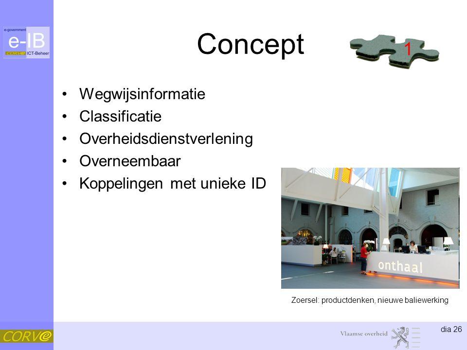 dia 26 Concept •Wegwijsinformatie •Classificatie •Overheidsdienstverlening •Overneembaar •Koppelingen met unieke ID 1 Zoersel: productdenken, nieuwe baliewerking
