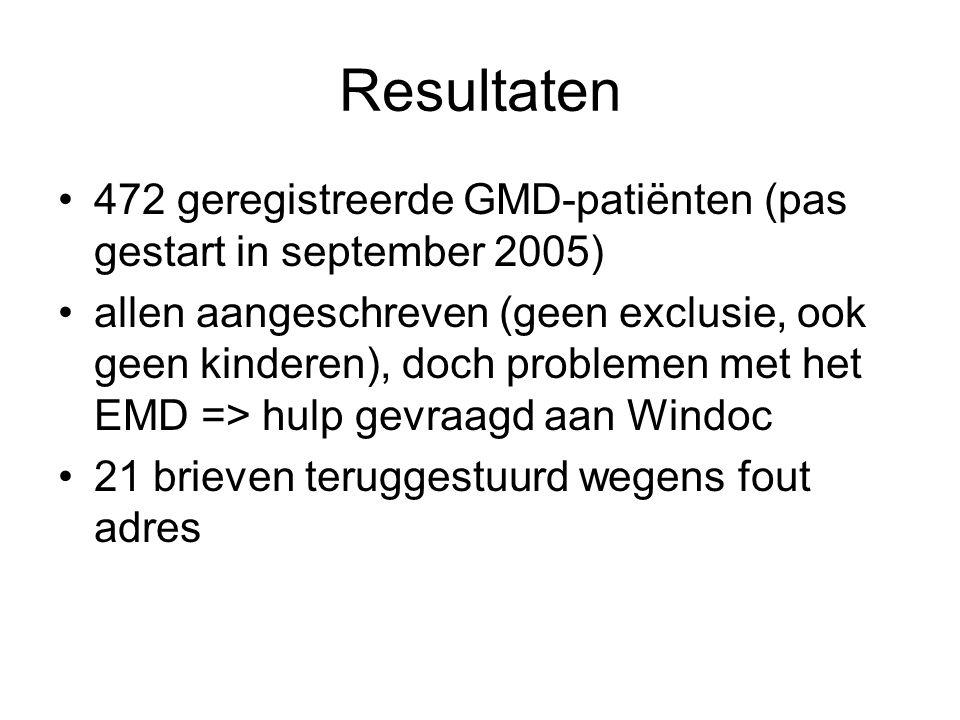 Resultaten •472 geregistreerde GMD-patiënten (pas gestart in september 2005) •allen aangeschreven (geen exclusie, ook geen kinderen), doch problemen met het EMD => hulp gevraagd aan Windoc •21 brieven teruggestuurd wegens fout adres