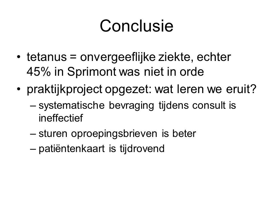 Conclusie •tetanus = onvergeeflijke ziekte, echter 45% in Sprimont was niet in orde •praktijkproject opgezet: wat leren we eruit.