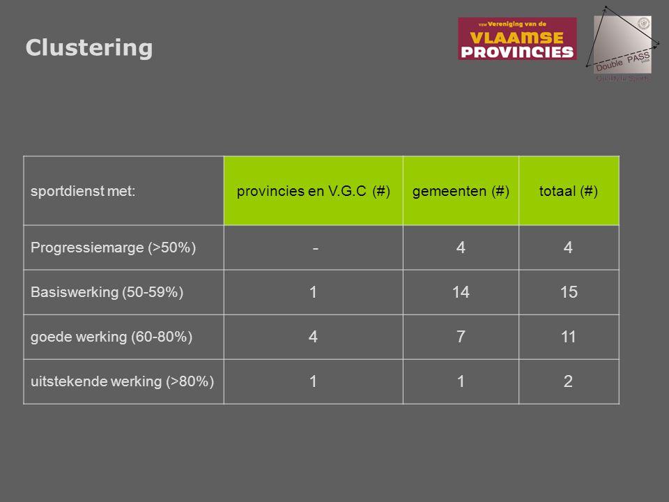 Clustering sportdienst met:provincies en V.G.C (#)gemeenten (#)totaal (#) Progressiemarge (>50%) -44 Basiswerking (50-59%) 11415 goede werking (60-80%) 4711 uitstekende werking (>80%) 112