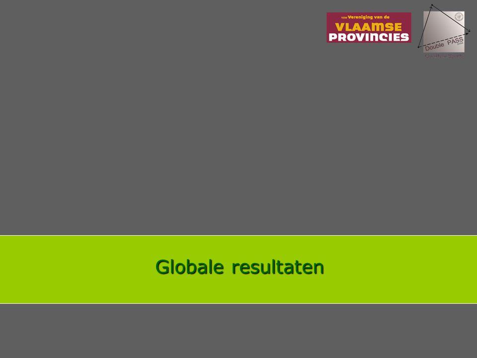Globale resultaten