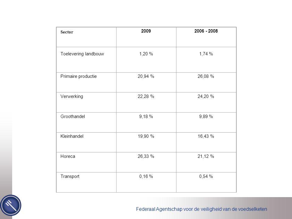 Federaal Agentschap voor de veiligheid van de voedselketen Sector 20092006 - 2008 Toelevering landbouw1,20 %1,74 % Primaire productie20,94 %26,08 % Verwerking22,28 %24,20 % Groothandel9,18 %9,89 % Kleinhandel19,90 %16,43 % Horeca26,33 %21,12 % Transport0,16 %0,54 %