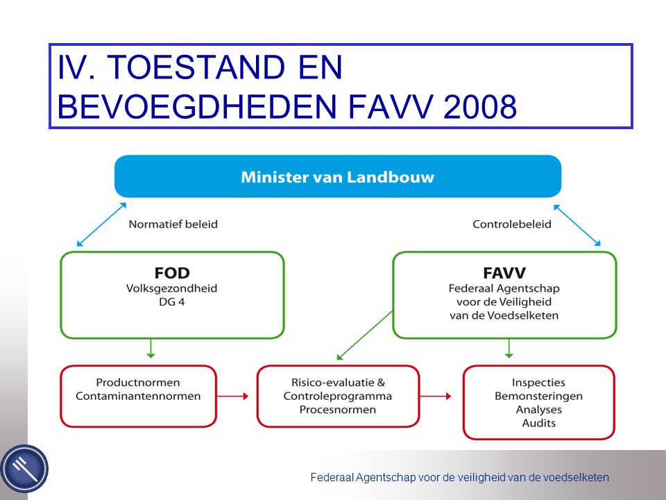 Federaal Agentschap voor de veiligheid van de voedselketen IV. TOESTAND EN BEVOEGDHEDEN FAVV 2008