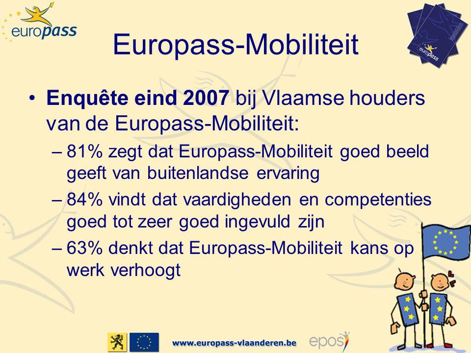 Europass-Mobiliteit •Enquête eind 2007 bij Vlaamse houders van de Europass-Mobiliteit: –81% zegt dat Europass-Mobiliteit goed beeld geeft van buitenlandse ervaring –84% vindt dat vaardigheden en competenties goed tot zeer goed ingevuld zijn –63% denkt dat Europass-Mobiliteit kans op werk verhoogt