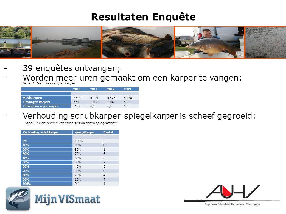 Resultaten Enquête WaterAantal keer benoemd Amsterdam Rijnkanaal8 Inundatiekanaal5 Wateren rondom de rondweg Houten4 Kooikersplas4 Merwedekanaal4 Rivier de Lek4 Rietplas/Oosterlaakplas3 Strijkviertel3 Kromme Rijn3 Plas Veldhuizen3 2 e Veld2 Loosdrechtse Plassen2 Stadswateren Utrecht2 Haarrijnse Plassen2 Hoogekampse Plas2 Fort Blauwkapel1 Fort Voordorp1 Fort de Bilt1 De Vecht1 Betuwemeer1 Meijepolder1 Put van Balk1 Leidse Rijn1 Plas Vechten1 Nedereindse Plas1 Tabel 3: Karperwateren van de AUHV