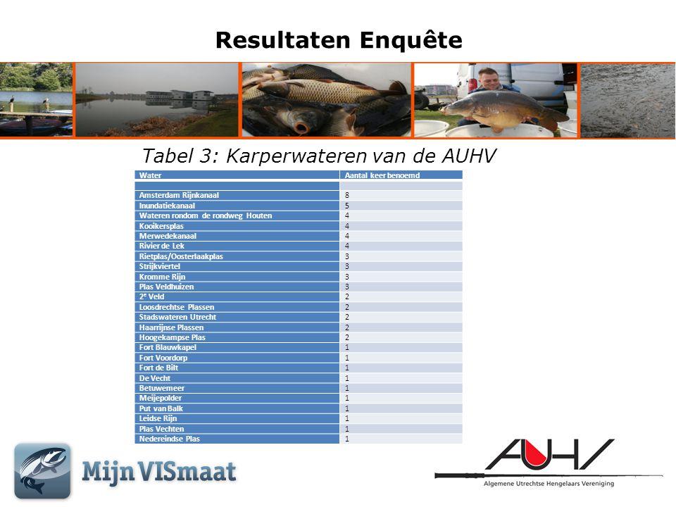 Resultaten Enquête WaterAantal keer benoemd Amsterdam Rijnkanaal8 Inundatiekanaal5 Wateren rondom de rondweg Houten4 Kooikersplas4 Merwedekanaal4 Rivi