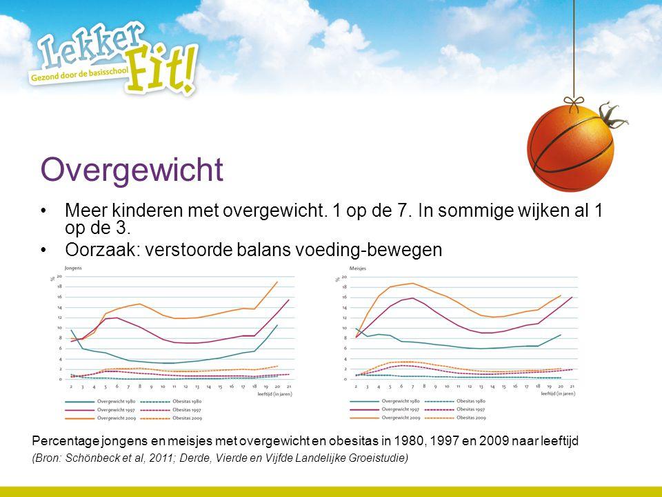 Overgewicht •Meer kinderen met overgewicht. 1 op de 7. In sommige wijken al 1 op de 3. •Oorzaak: verstoorde balans voeding-bewegen Percentage jongens