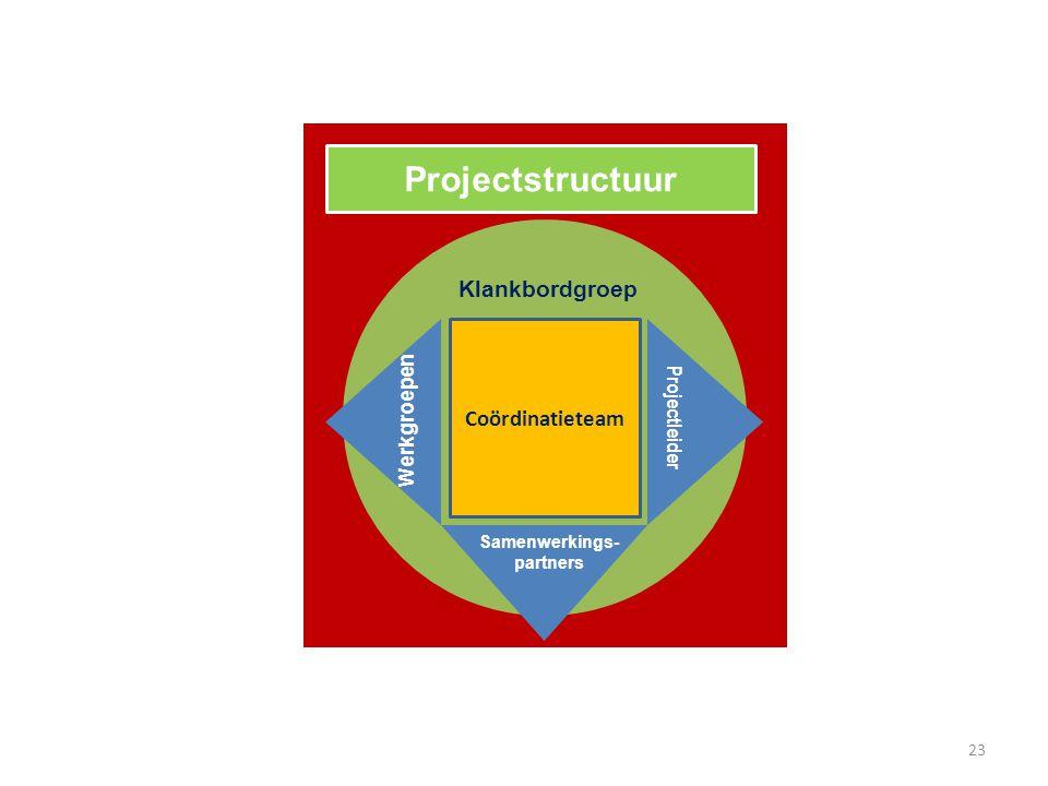 Projectstructuur Coördinatieteam Werkgroepen Samenwerkings- partners Projectleider Klankbordgroep 23