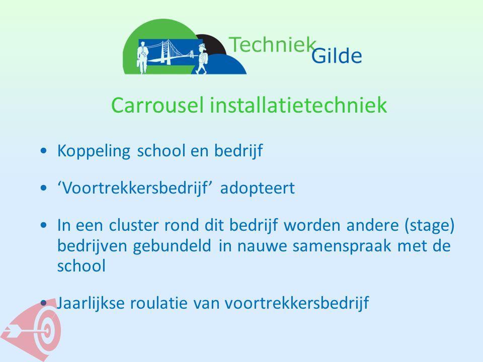 Carrousel installatietechniek