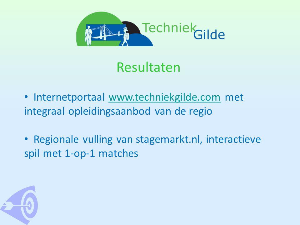 Resultaten • Internetportaal www.techniekgilde.com metwww.techniekgilde.com integraal opleidingsaanbod van de regio • Regionale vulling van stagemarkt.nl, interactieve spil met 1-op-1 matches