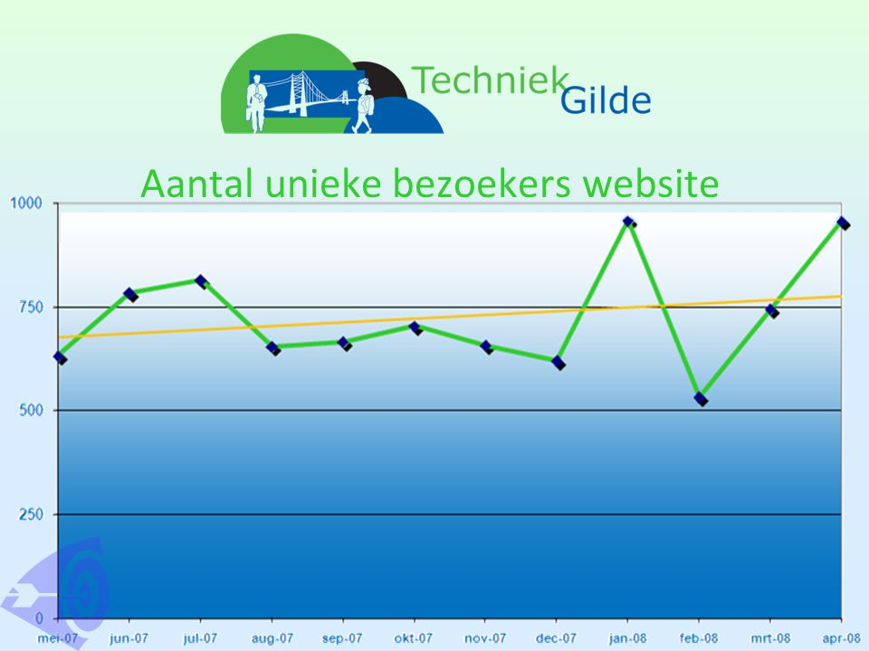 Aantal unieke bezoekers website