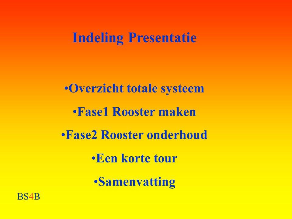 BS4B Indeling Presentatie •Overzicht totale systeem •Fase1 Rooster maken •Fase2 Rooster onderhoud •Een korte tour •Samenvatting