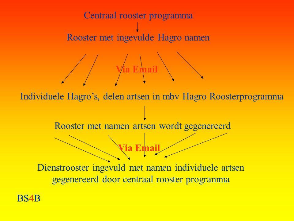 BS4B Rooster met ingevulde Hagro namen Centraal rooster programma Individuele Hagro's, delen artsen in mbv Hagro Roosterprogramma Via Email Rooster me
