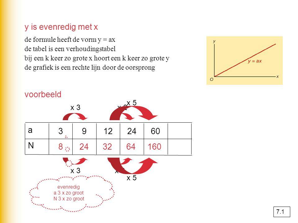 x 2 y is evenredig met x de formule heeft de vorm y = ax de tabel is een verhoudingstabel bij een k keer zo grote x hoort een k keer zo grote y de gra