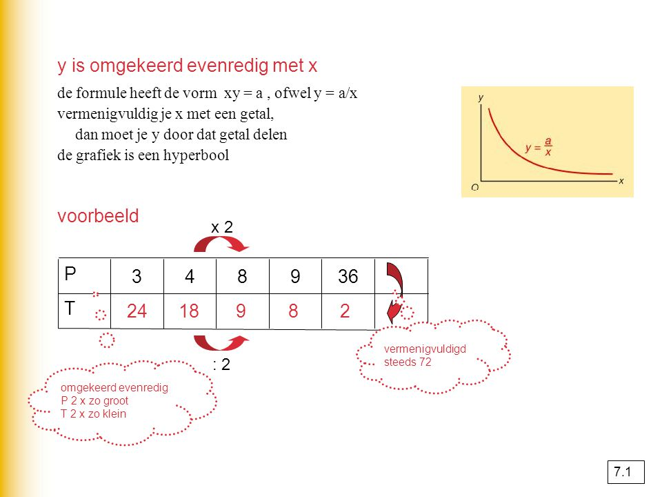 y is omgekeerd evenredig met x de formule heeft de vorm xy = a, ofwel y = a/x vermenigvuldig je x met een getal, dan moet je y door dat getal delen de