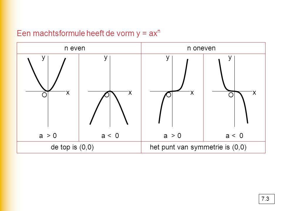 Een machtsformule heeft de vorm y = ax n n even a > 0 x y de top is (0,0) O a < 0 x y O n oneven a > 0 x y het punt van symmetrie is (0,0) O a < 0 x y