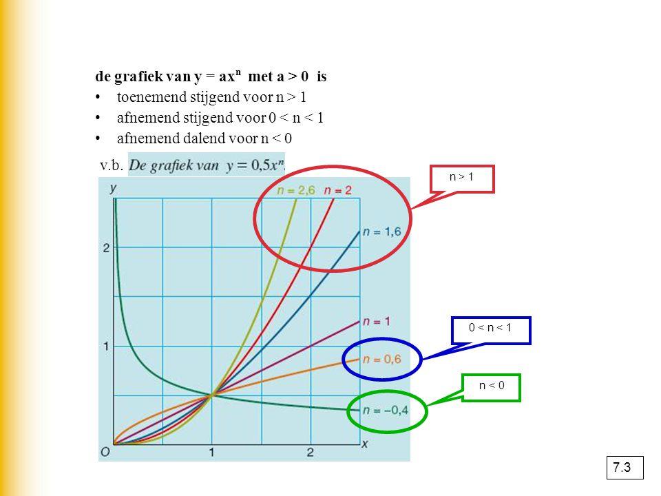 de grafiek van y = ax n met a > 0 is • toenemend stijgend voor n > 1 • afnemend stijgend voor 0 < n < 1 • afnemend dalend voor n < 0 n > 1 0 < n < 1 n