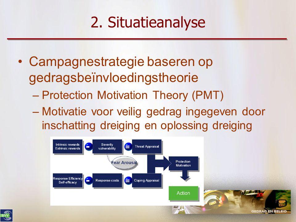 2. Situatieanalyse •Onderzoek: gedragspredictoren voor doelgroep (kwalitatieve pilot, 20 autobestuurders 18-25 jaar) –Algemene risico-inschatting goed