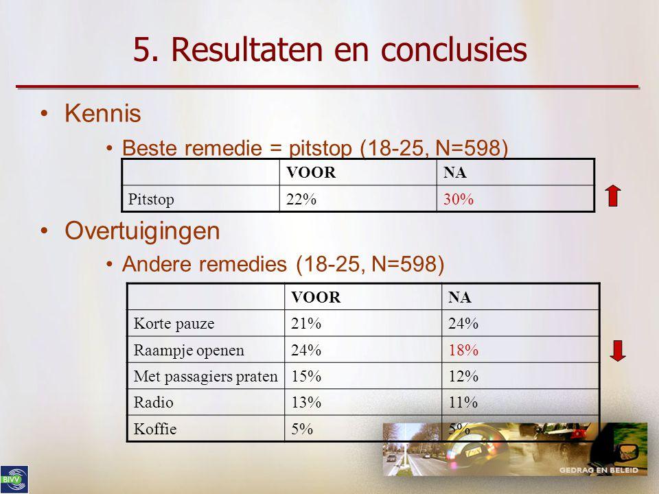 5. Resultaten en conclusies •Appreciatie •Campagnebeeld (N=340) •Origineel: 65% •In het oog springend: 63% •Aantrekkelijk: 61% •Campagneboodschap (N=3