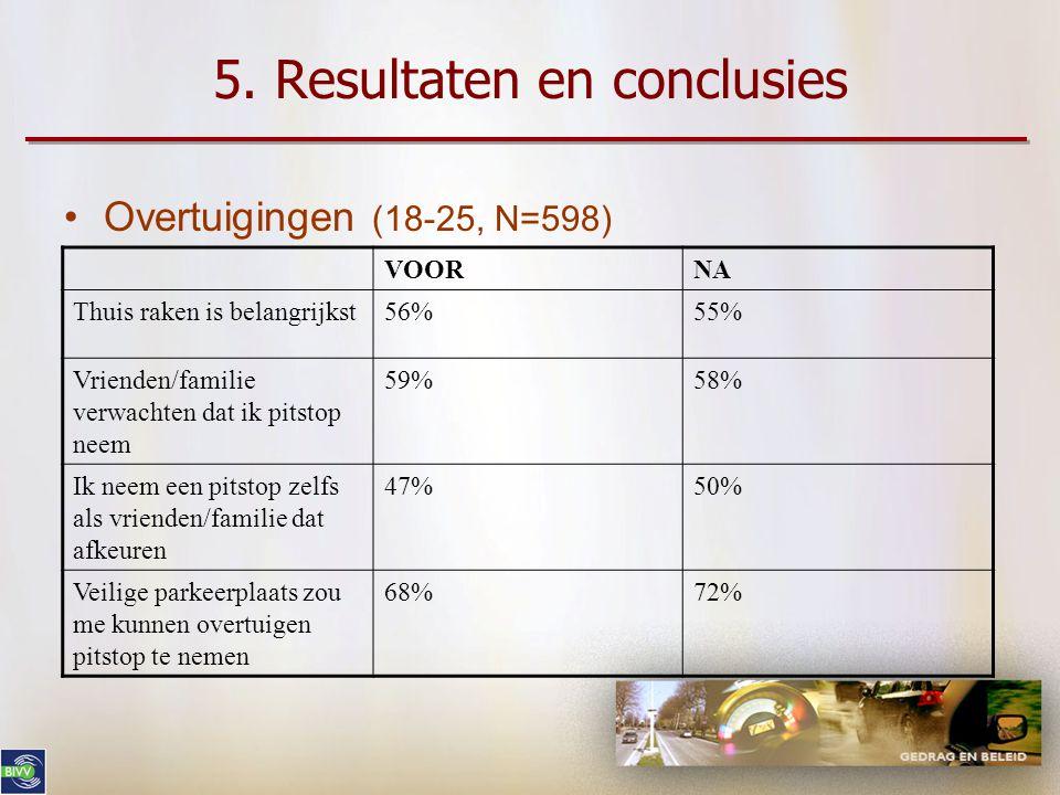 5. Resultaten en conclusies •Kennis •Beste remedie = pitstop (18-25, N=598) •Overtuigingen •Andere remedies (18-25, N=598) VOORNA Pitstop22%30% VOORNA