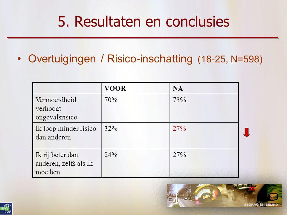 5. Resultaten en conclusies •Overtuigingen (18-25, N=598) VOORNA Thuis raken is belangrijkst56%55% Vrienden/familie verwachten dat ik pitstop neem 59%