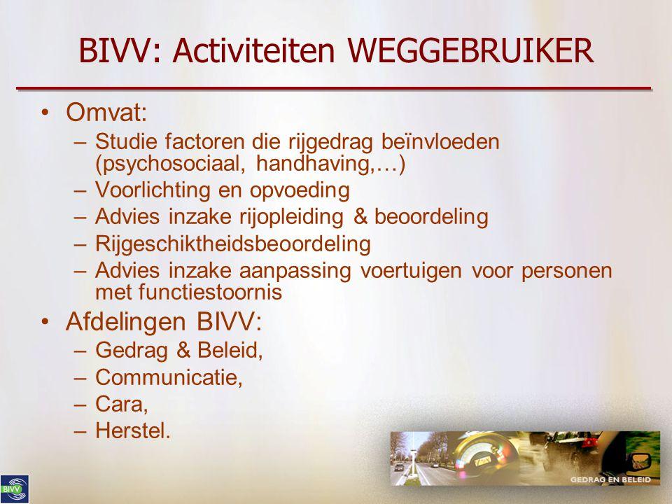 BIVV: Activiteiten WEGGEBRUIKER •Omvat: –Studie factoren die rijgedrag beïnvloeden (psychosociaal, handhaving,…) –Voorlichting en opvoeding –Advies inzake rijopleiding & beoordeling –Rijgeschiktheidsbeoordeling –Advies inzake aanpassing voertuigen voor personen met functiestoornis •Afdelingen BIVV: –Gedrag & Beleid, –Communicatie, –Cara, –Herstel.