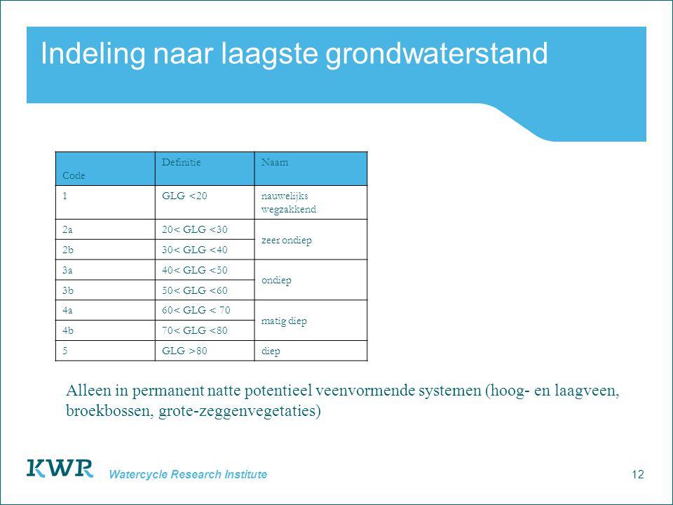12 Watercycle Research Institute Indeling naar laagste grondwaterstand Code DefinitieNaam 1GLG <20 nauwelijks wegzakkend 2a20< GLG <30 zeer ondiep 2b3