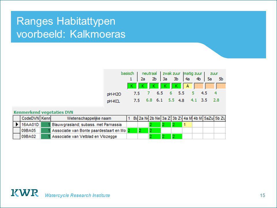 15 Watercycle Research Institute Ranges Habitattypen voorbeeld: Kalkmoeras
