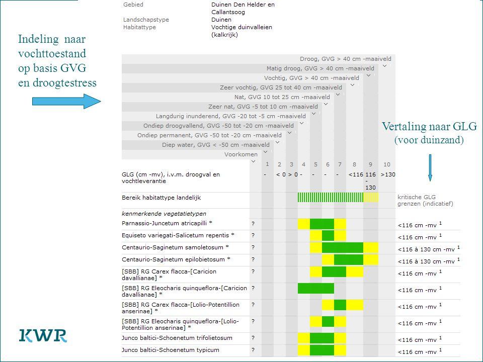 17 Watercycle Research Institute Indeling naar vochttoestand op basis GVG en droogtestress Vertaling naar GLG (voor duinzand)