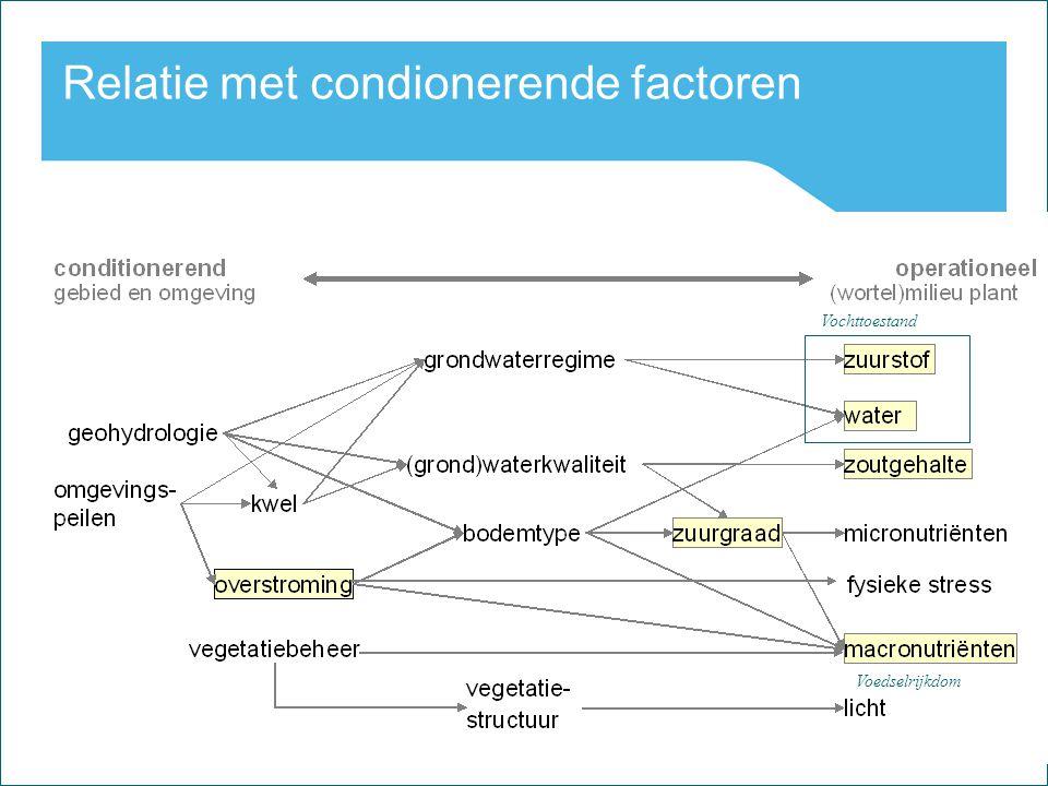 18 Watercycle Research Institute Relatie met condionerende factoren Vochttoestand Voedselrijkdom