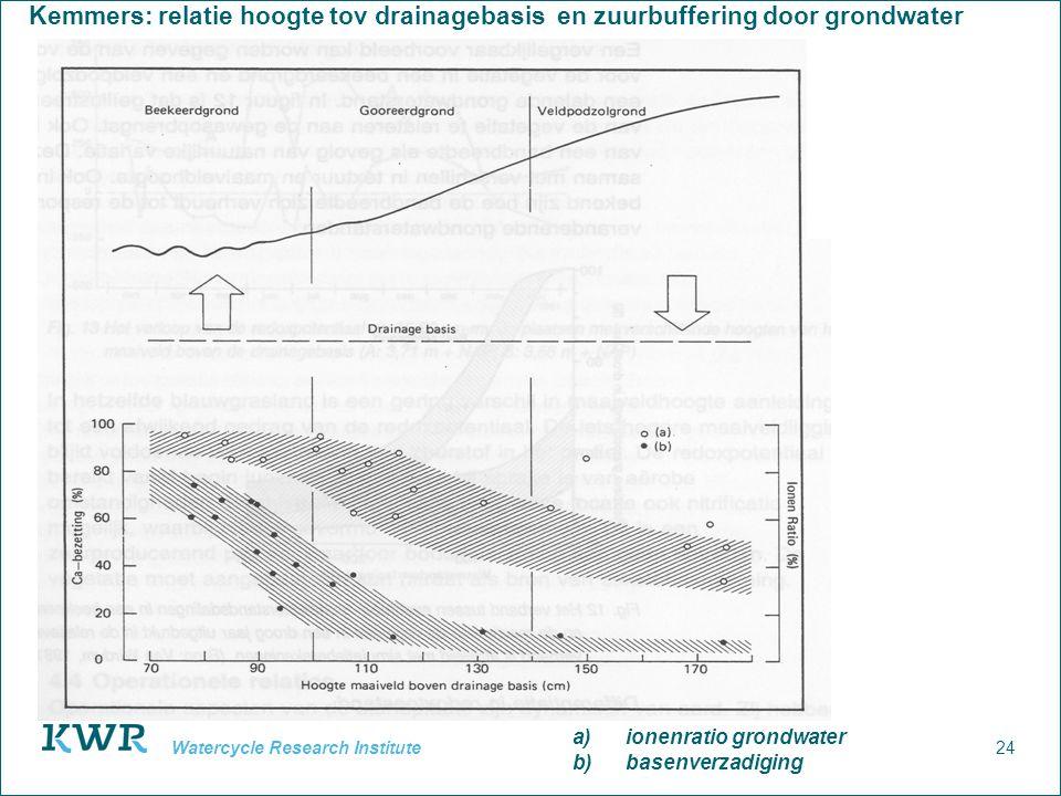 24 Watercycle Research Institute Kemmers: relatie hoogte tov drainagebasis en zuurbuffering door grondwater a)ionenratio grondwater b)basenverzadiging
