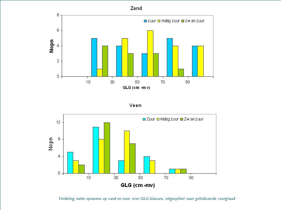 26 Watercycle Research Institute Verdeling natte opnamen op zand en veen over GLG-klassen, uitgesplitst naar geïndiceerde zuurgraad