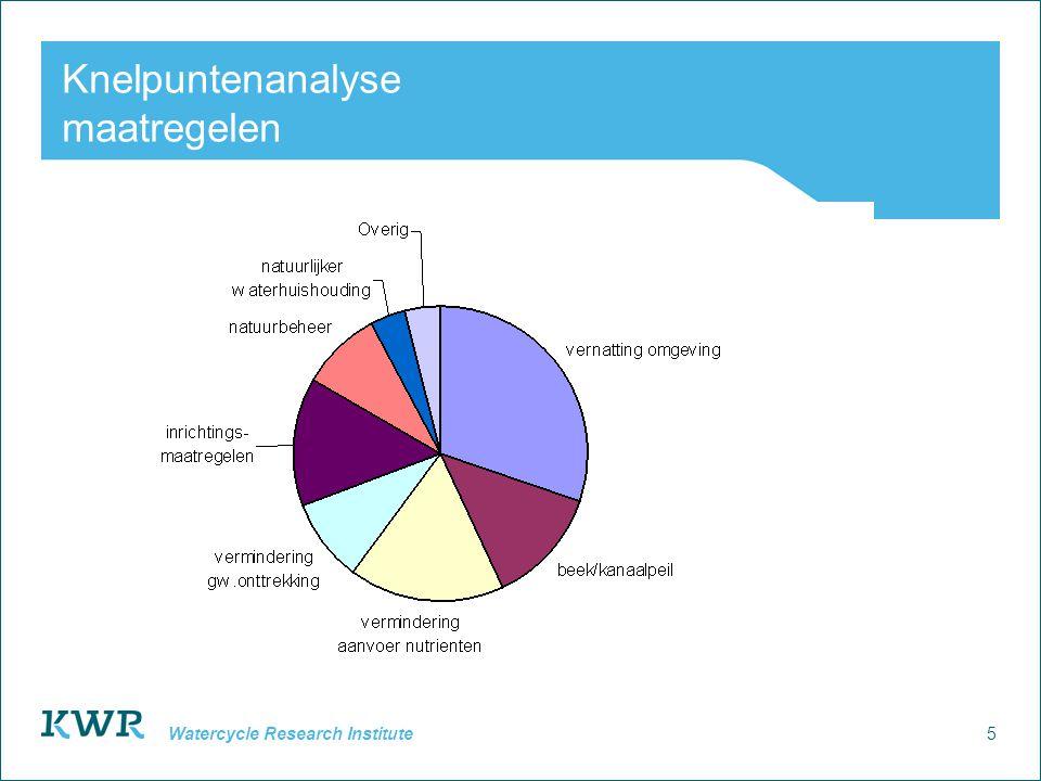 16 Watercycle Research Institute Ecologische Vereisten voorbeeld: Kalkmoeras Associatie van Bonte paardenstaart en M.