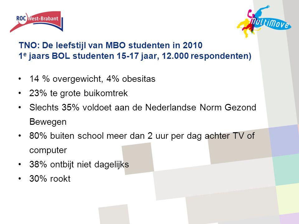 TNO: De leefstijl van MBO studenten in 2010 1 e jaars BOL studenten 15-17 jaar, 12.000 respondenten) •14 % overgewicht, 4% obesitas •23% te grote buik