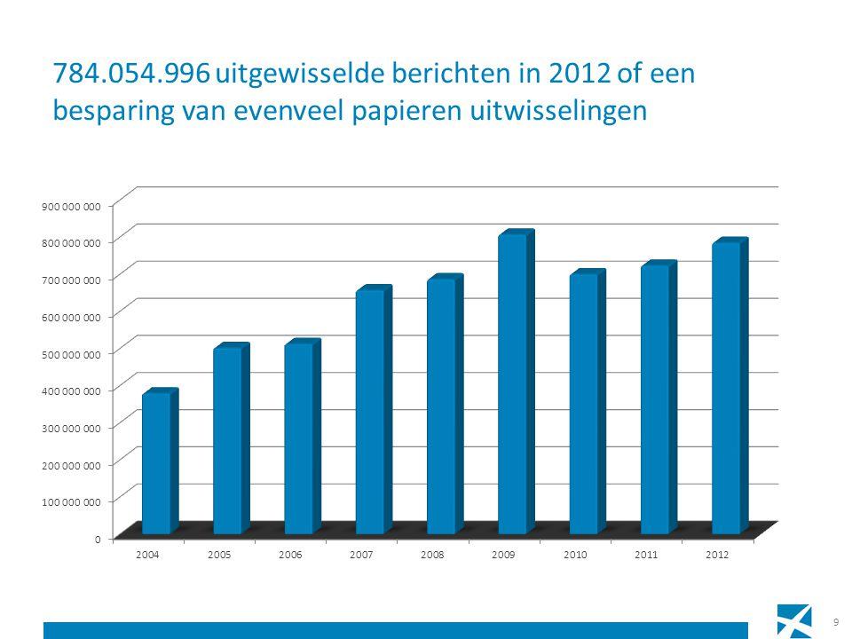 9 784.054.996 uitgewisselde berichten in 2012 of een besparing van evenveel papieren uitwisselingen