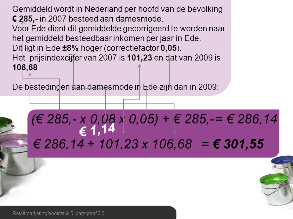 Gemiddeld wordt in Nederland per hoofd van de bevolking € 285,- in 2007 besteed aan damesmode.