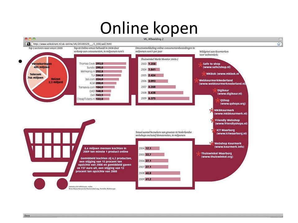 Interactieve marketing - Janssen, Van Reijsen en Zweers © Pearson Education 2010 Online kopen •