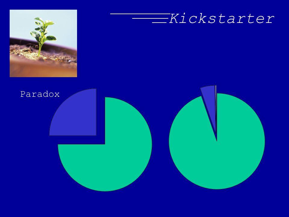 Kickstarter Paradox